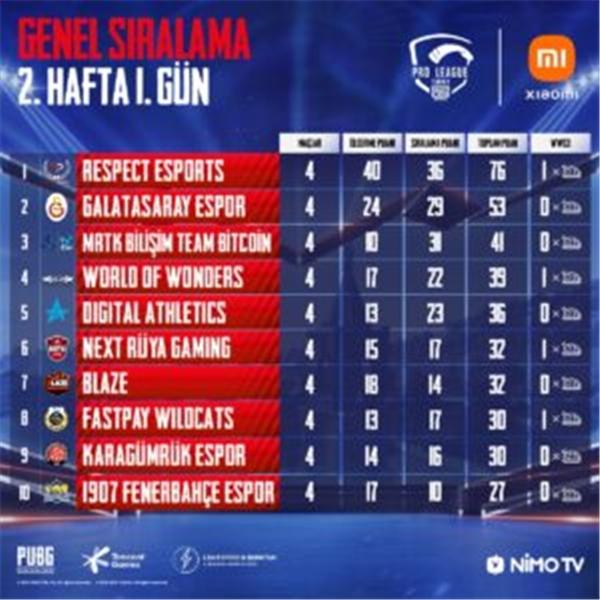 PUBG Mobile Pro League Turkey 2. hafta 1. gün maçları tamamlandı! 14