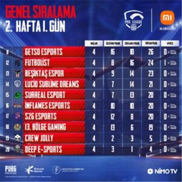 PUBG Mobile Pro League Turkey 2. hafta 1. gün maçları tamamlandı! 15